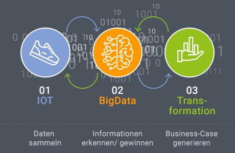 Von der Digitalisierung zur Transformation